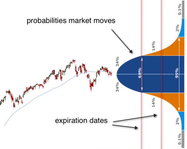 Normal distribution curve with market move probabilities and expiration dates