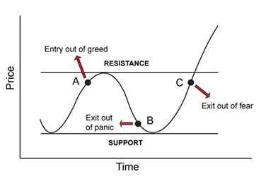 Image of poor entry and exit points with support and resistance