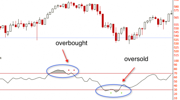 RSI chart overlay with overbought and oversold readings