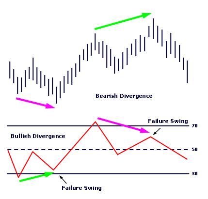 RSI bullish and bearish divergenes