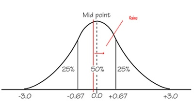 Normal distribution curve of gains