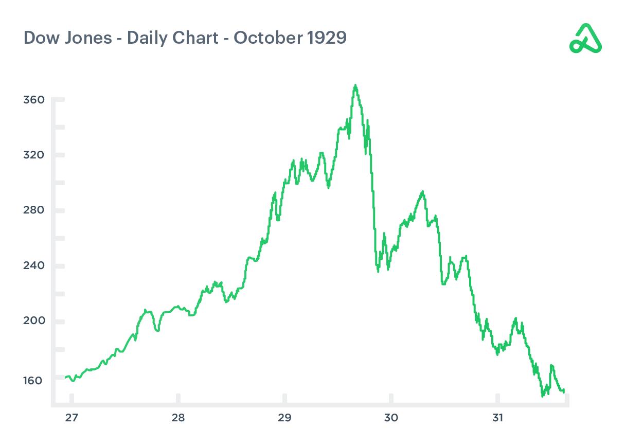 Dow Jones Daily Chart October 1929