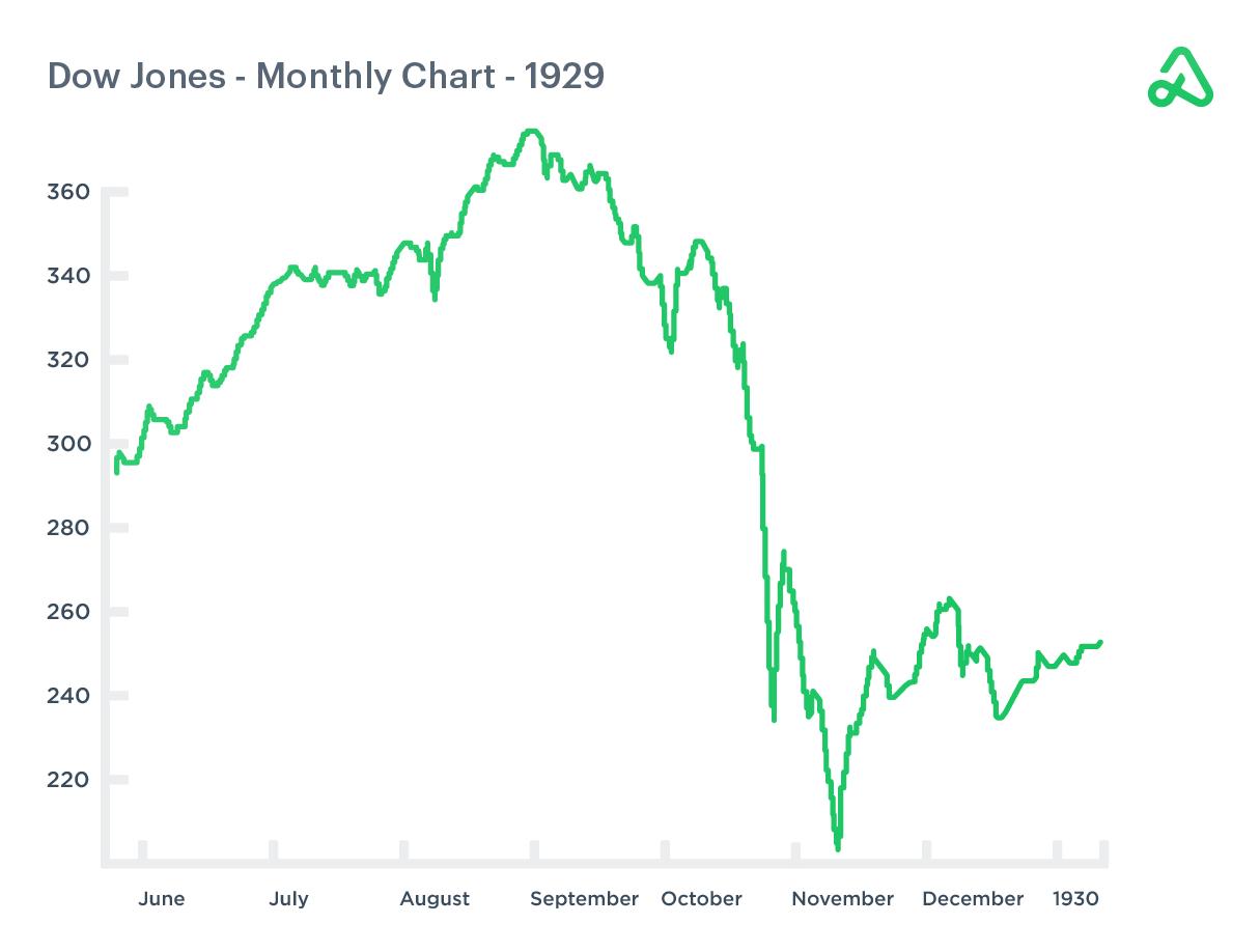 Dow Jones monthly chart June-December 1929