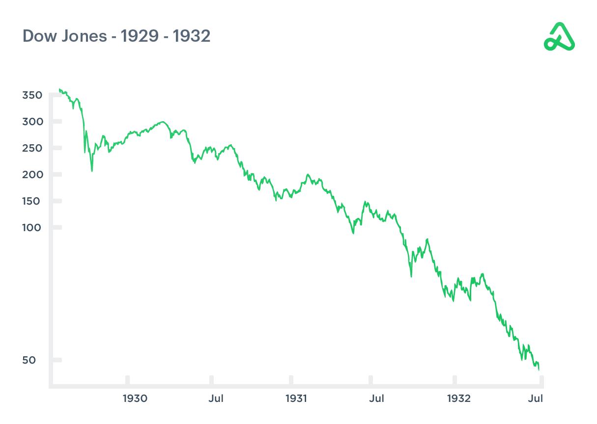 Dow Jones chart 1929-1932