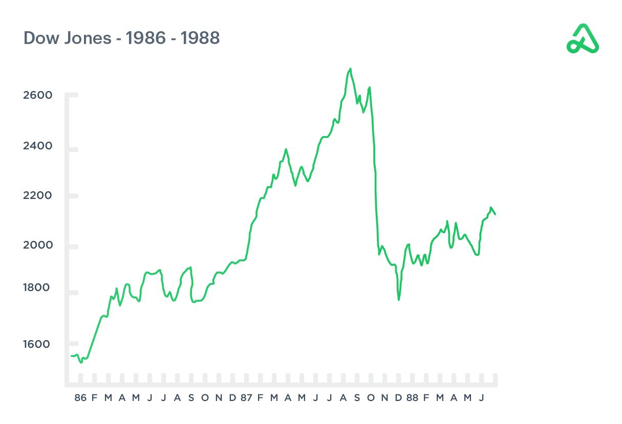 Dow Jones chart 1986-1988