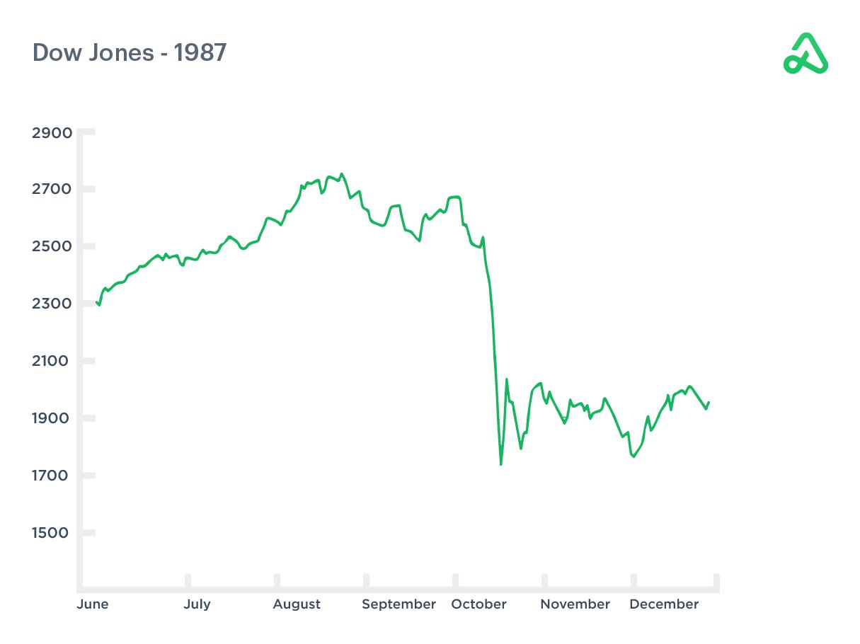 Dow Jones daily chart June - December 1987