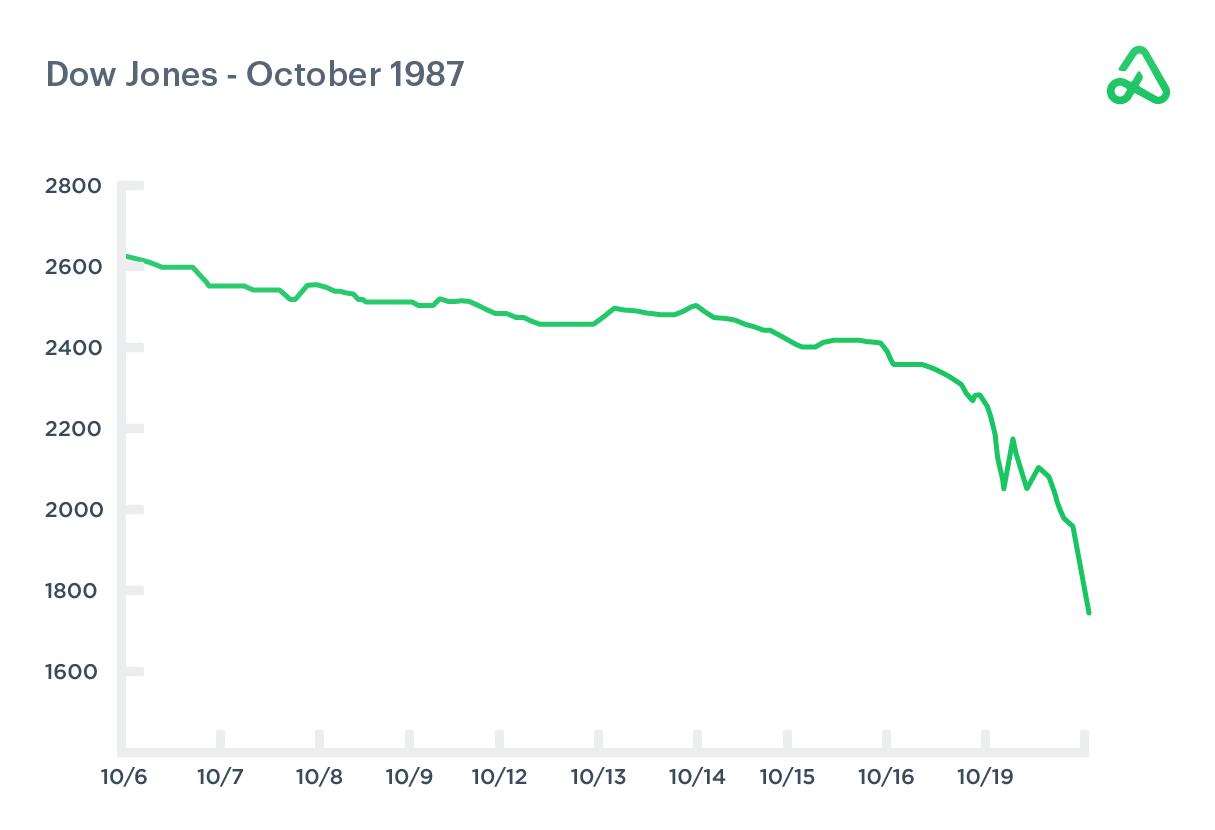 Dow Jones hourly chart October 1987