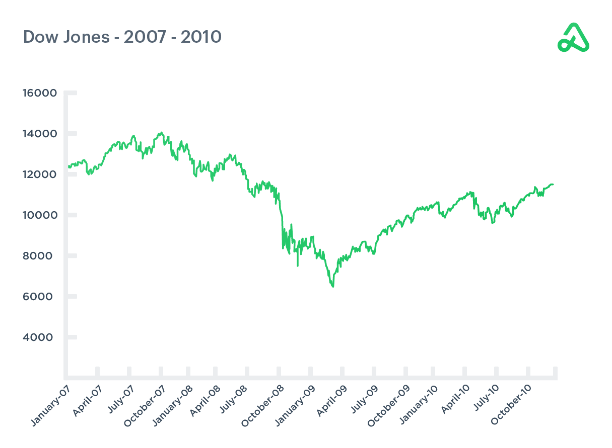 Dow Jones chart 2007-2010