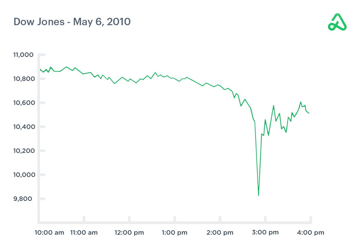 Chart of Flash Crash May 6, 2010