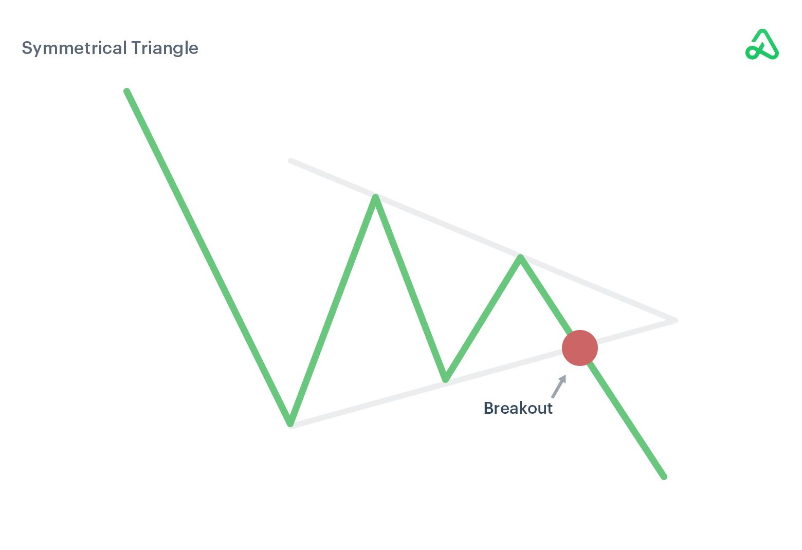 Bearish symmetrical triangle image example