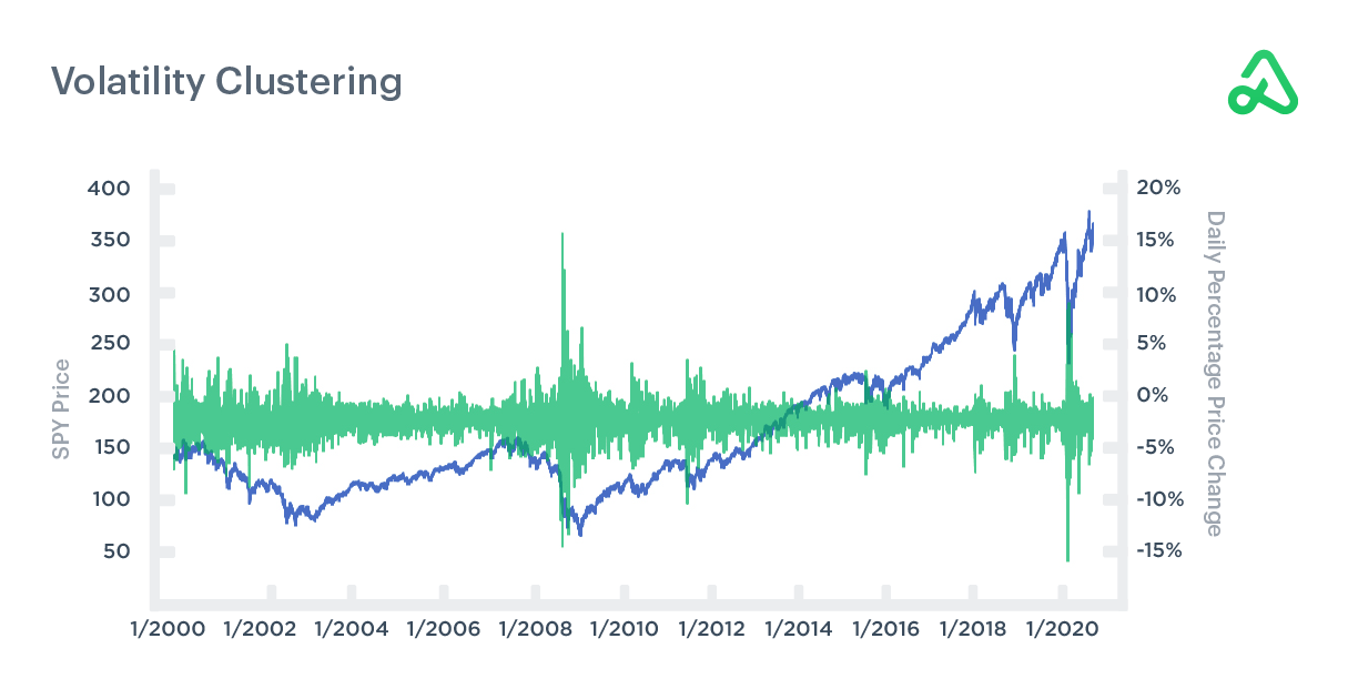 Volatility Clustering - SPY Daily Percentage Change
