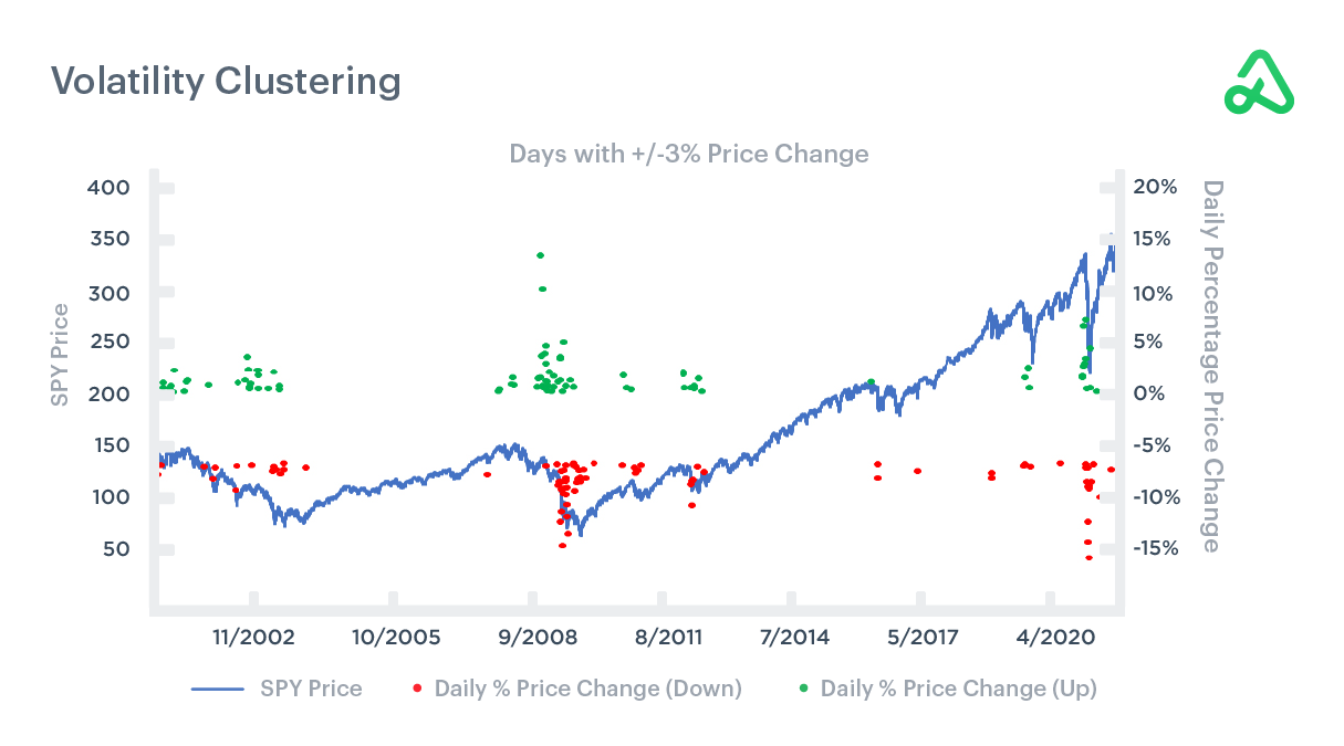 Volatility Clustering - Days with +/- 3% Price Change