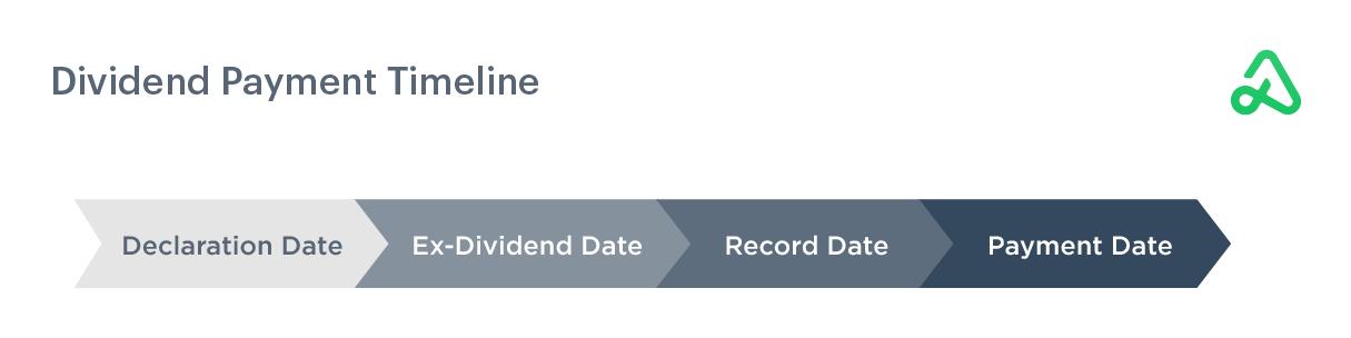 Image of dividend payment timeline