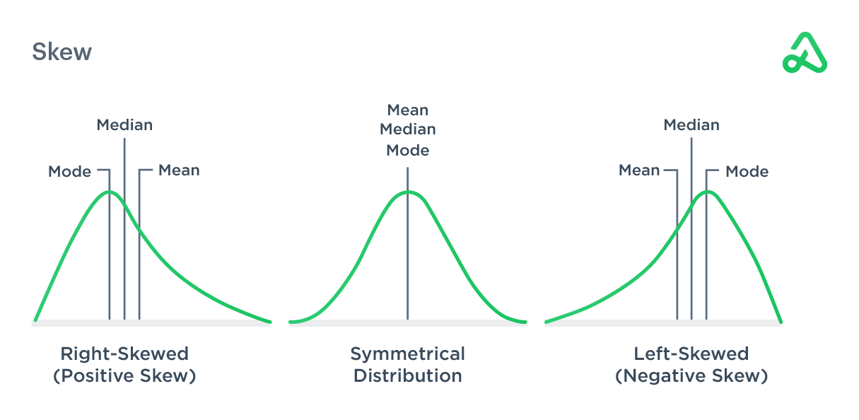 Image depicting skewed distribution