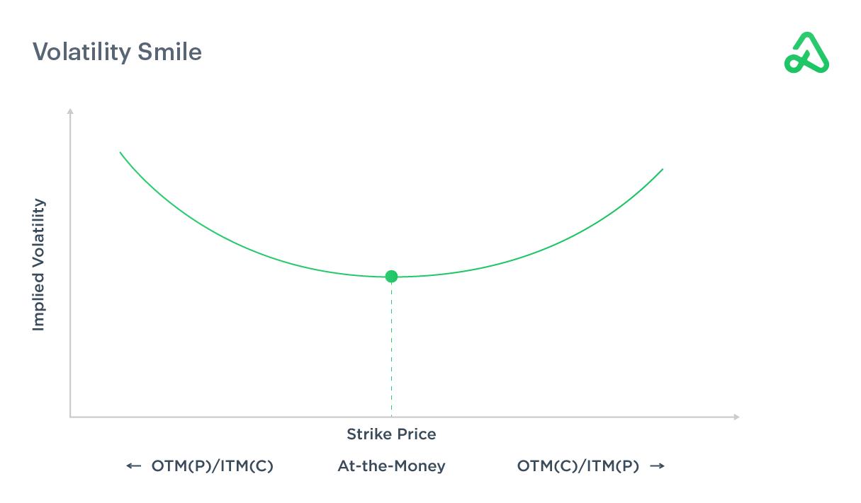 Image depicting volatility smile for ITM/ATM/OTM options