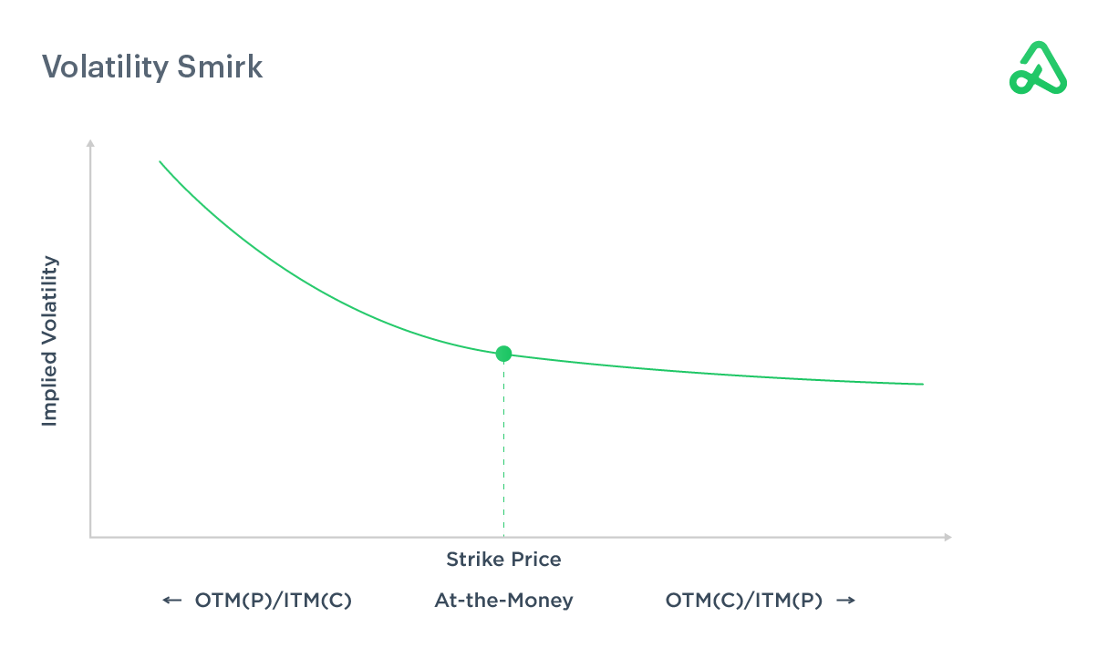Image depicting volatility smirk for ITM/ATM/OTM options