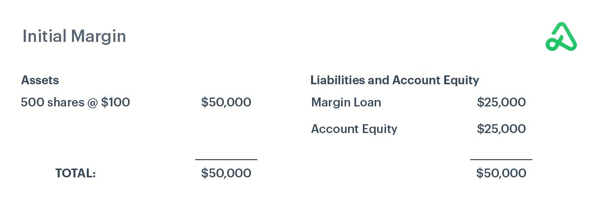 Example of initial margin