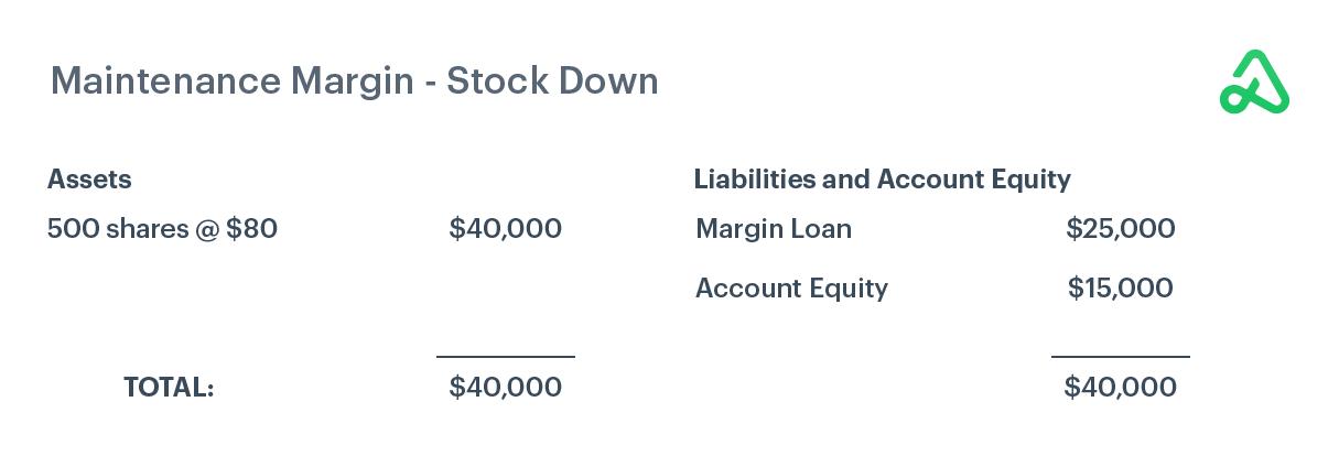 Example of maintenance margin when stock price decreases