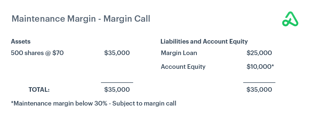 Example of maintenance margin when a margin call is required