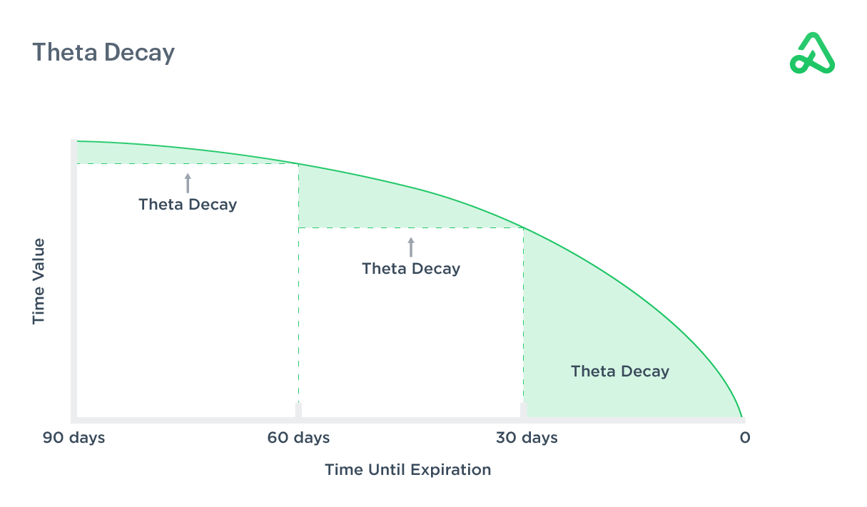 Time value diagram illustrating theta decay as time passes