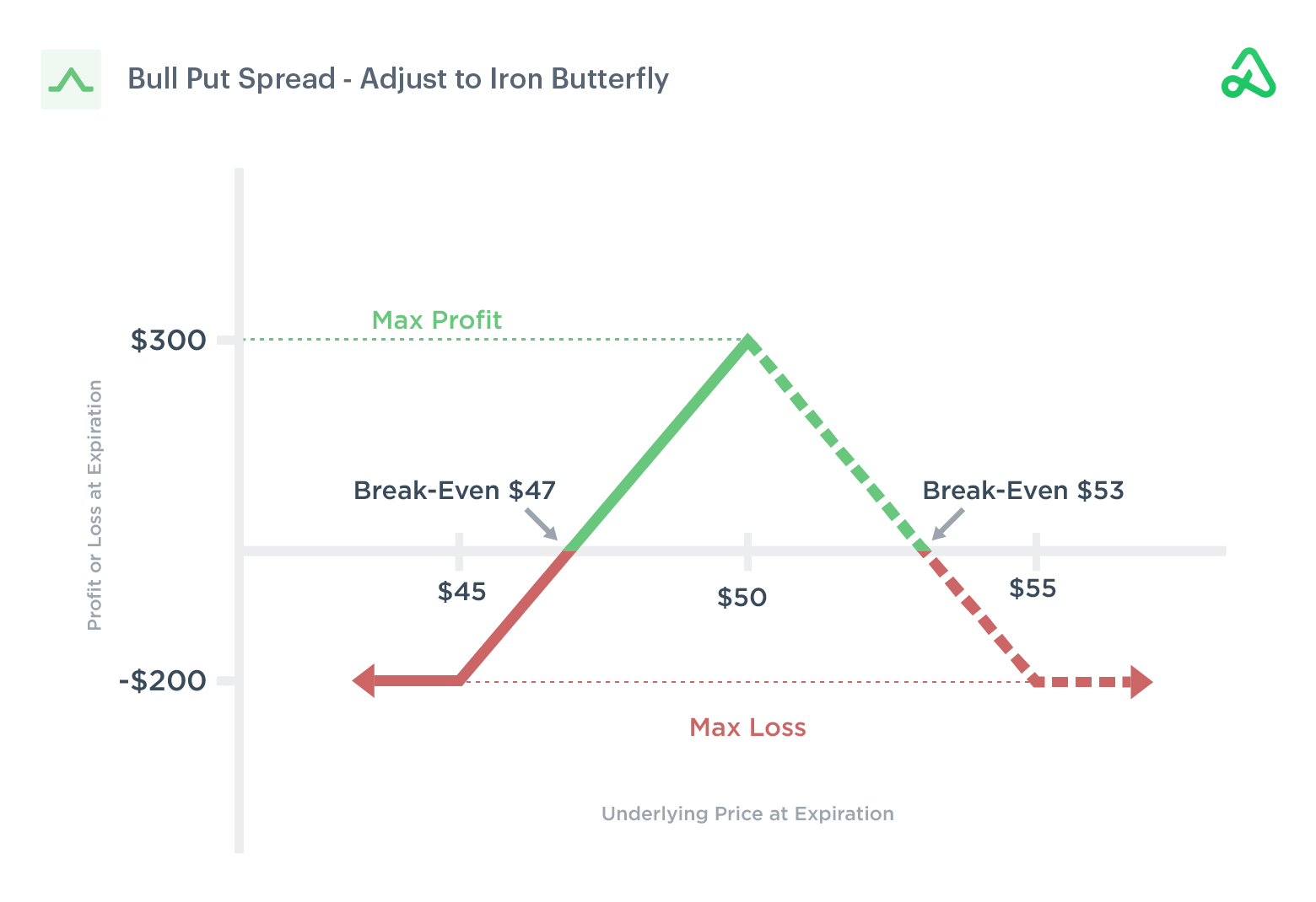 Image of a bull put spread adjusted to an iron butterfly