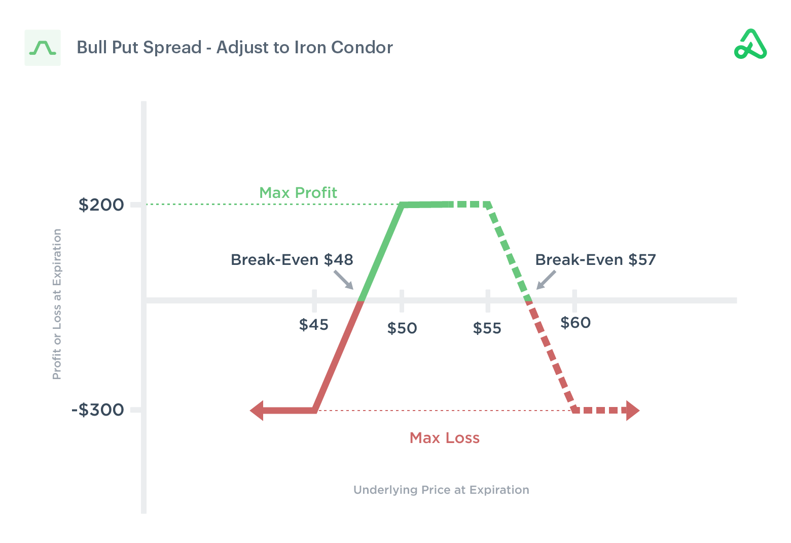 Image of a bull put spread adjusted to an iron condor