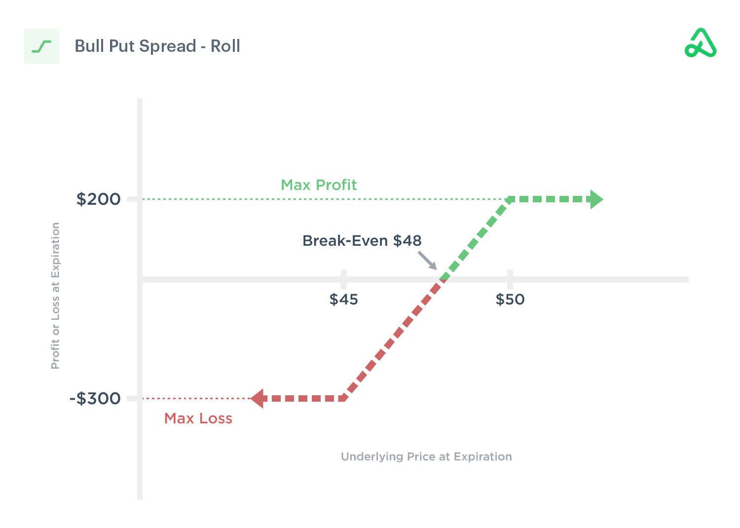 Image of a bull put spread roll out to later expiration date for credit