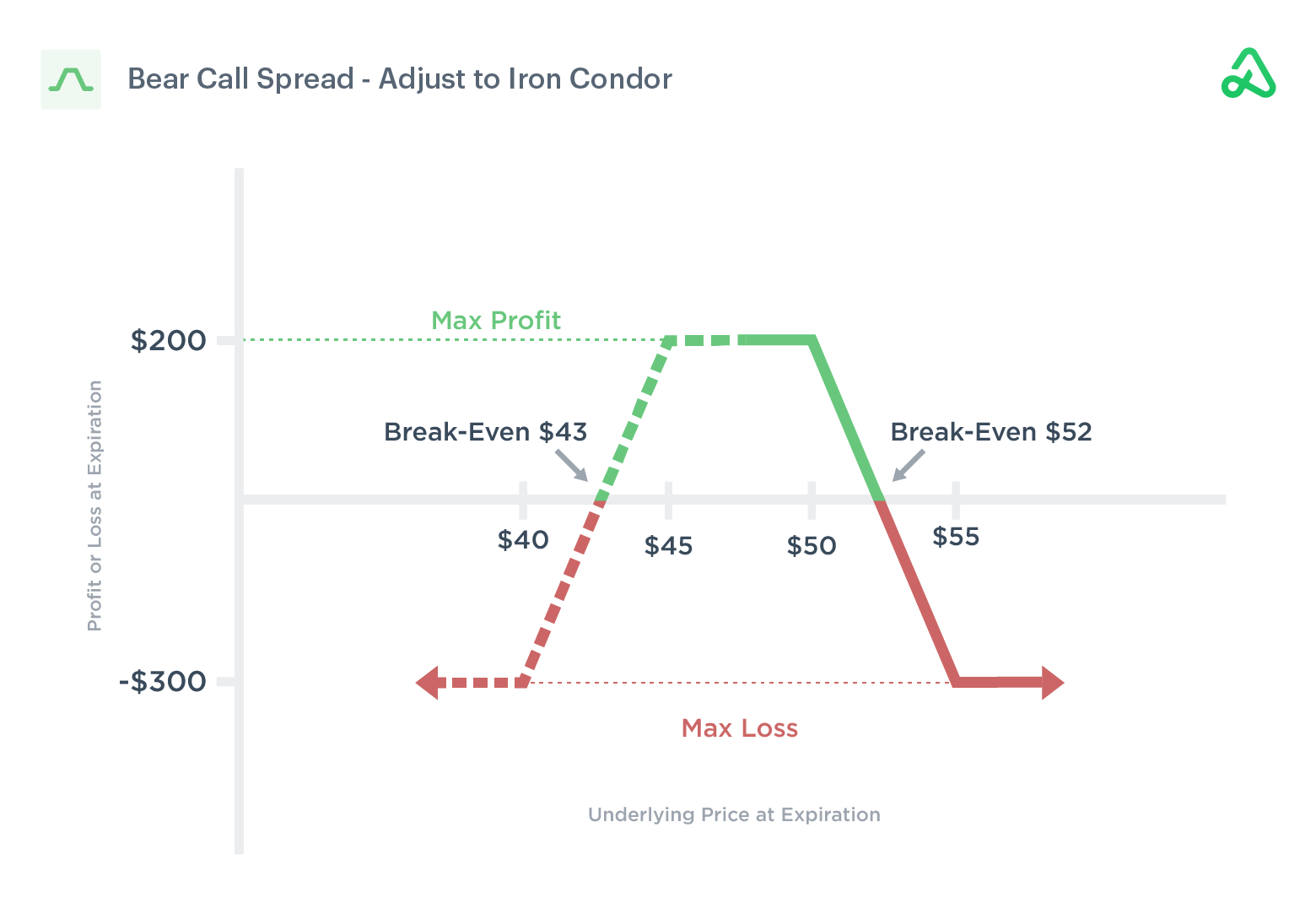 Image of bear call spread adjusted to an iron condor