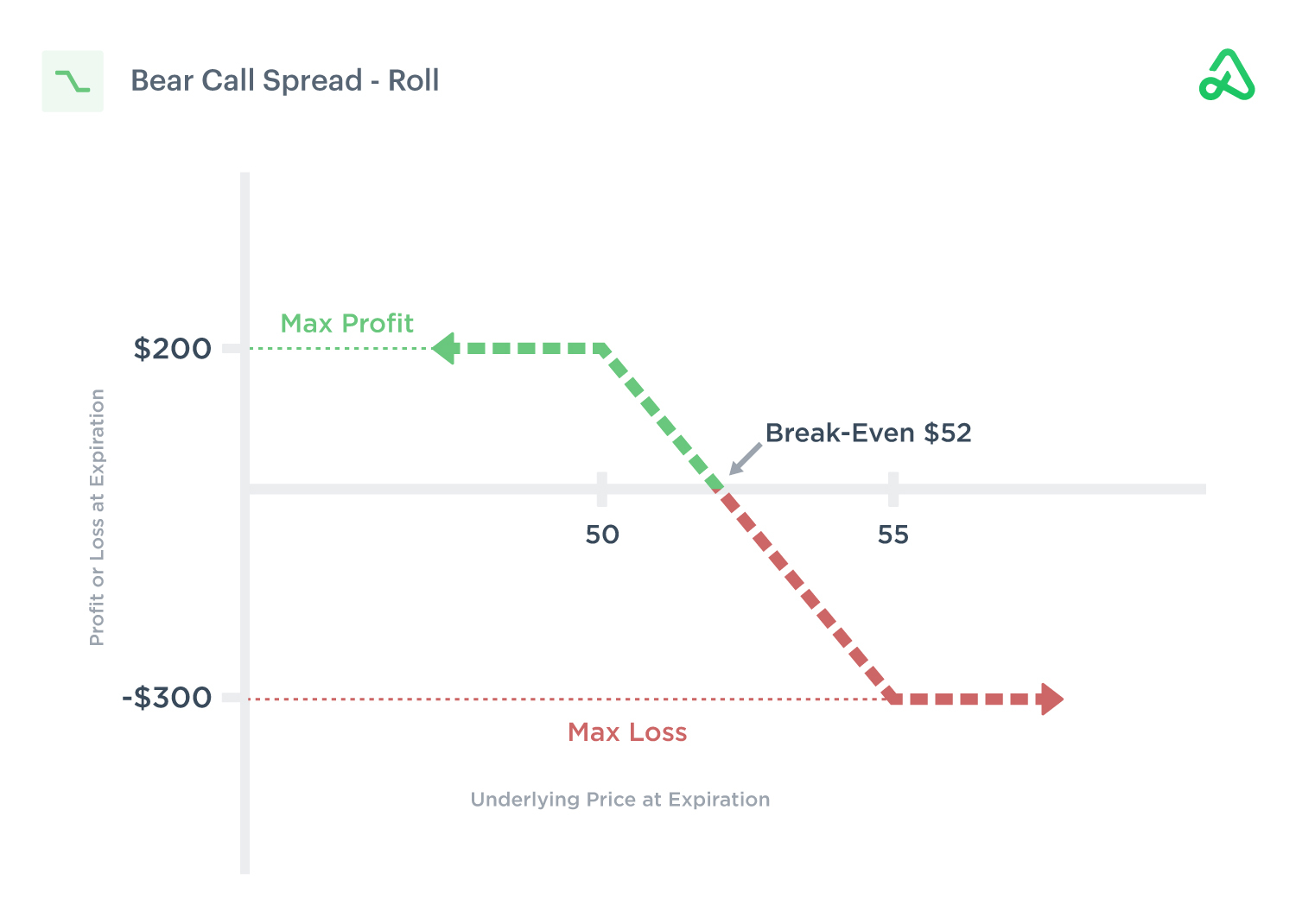 Image of a bear call spread rolled out to a later expiration date