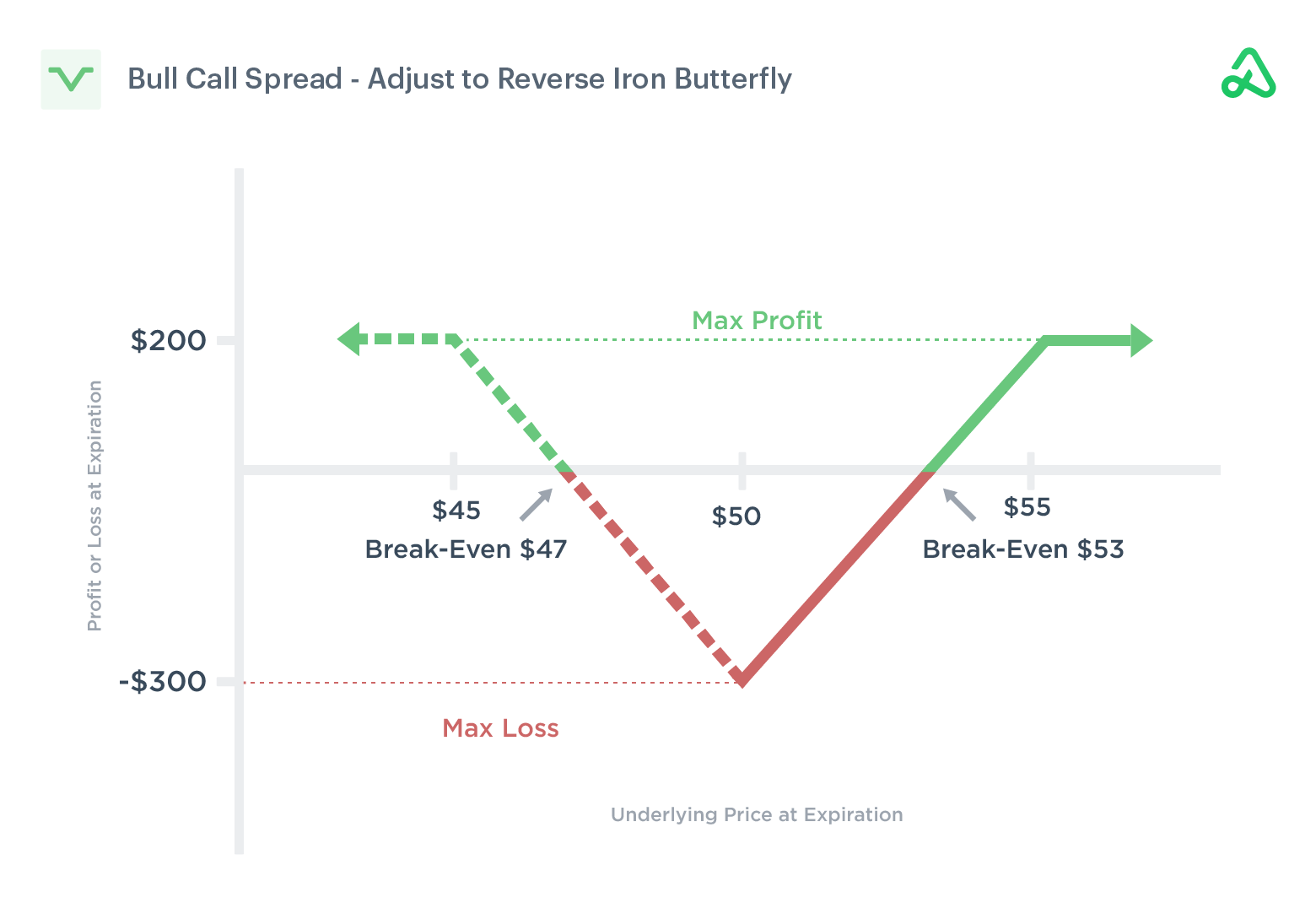 Image of a bull call spread adjusted into an reverse iron butterfly