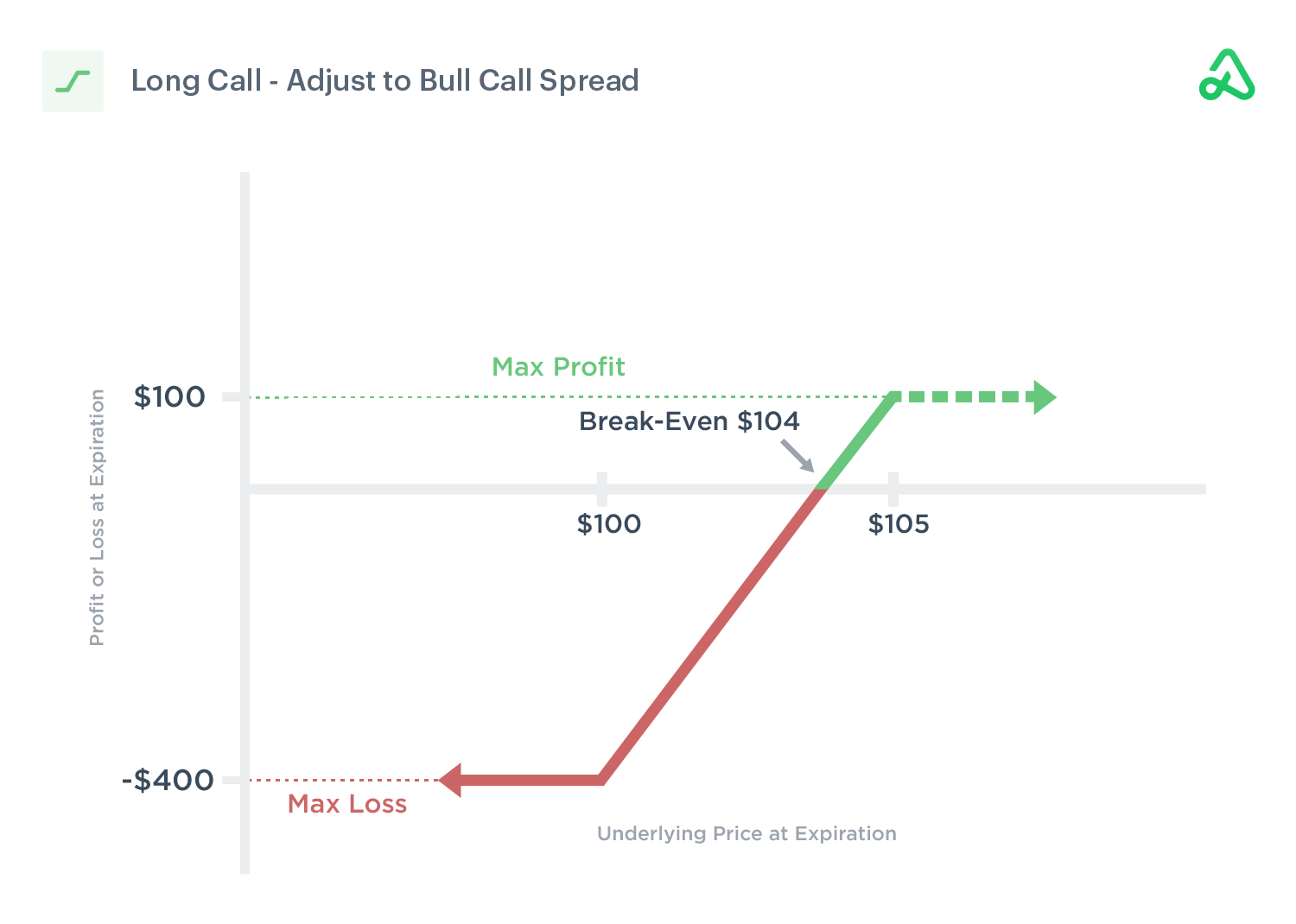 Image of a long call position adjusted to a Bull Call Spread