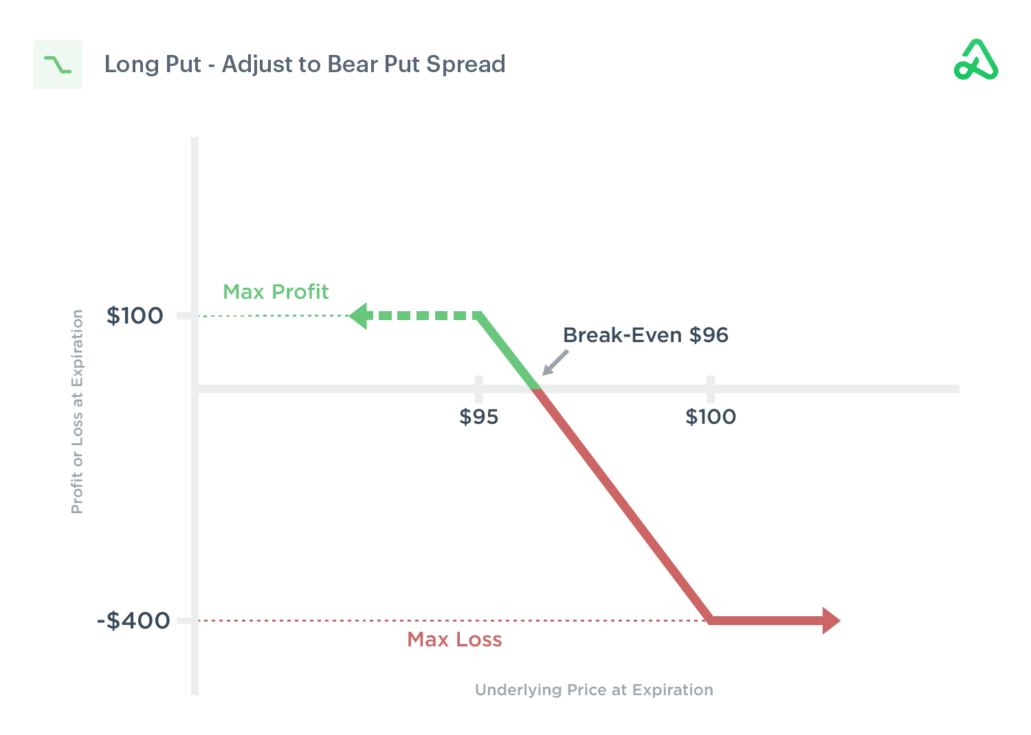 Image of a long put option adjusted to a bear put debit spread