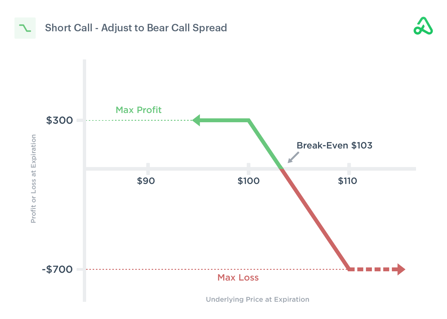 Image of a short call adjusted to a bear call credit spread