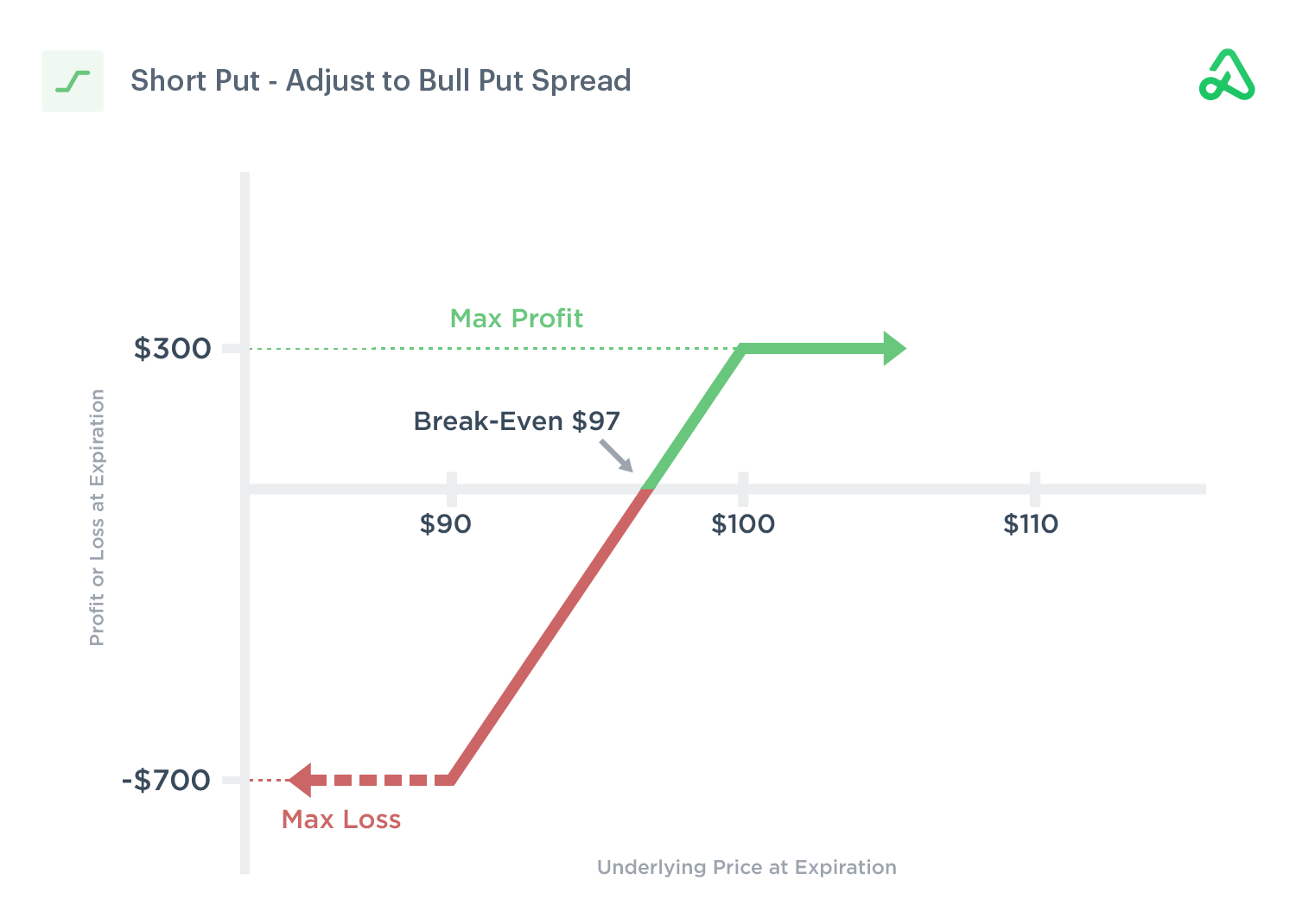 Image of a short put adjusted to a bull put credit spread