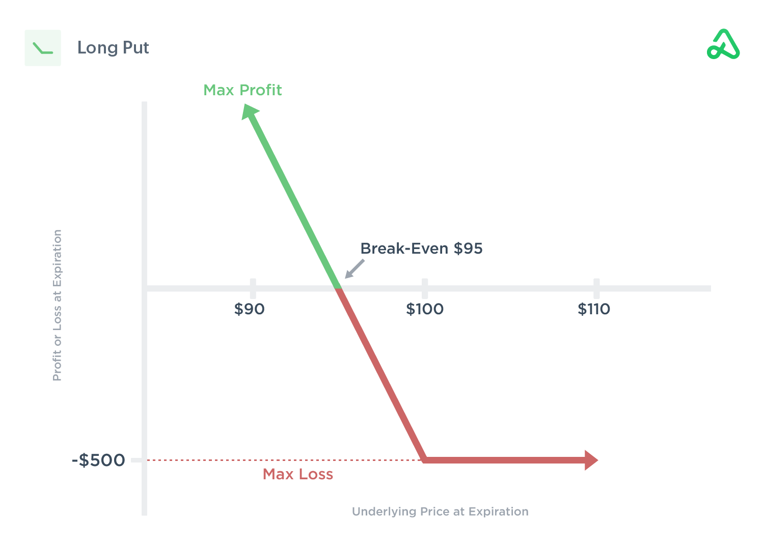 Image of long put payoff diagram showing max profit, max loss, and break-even points