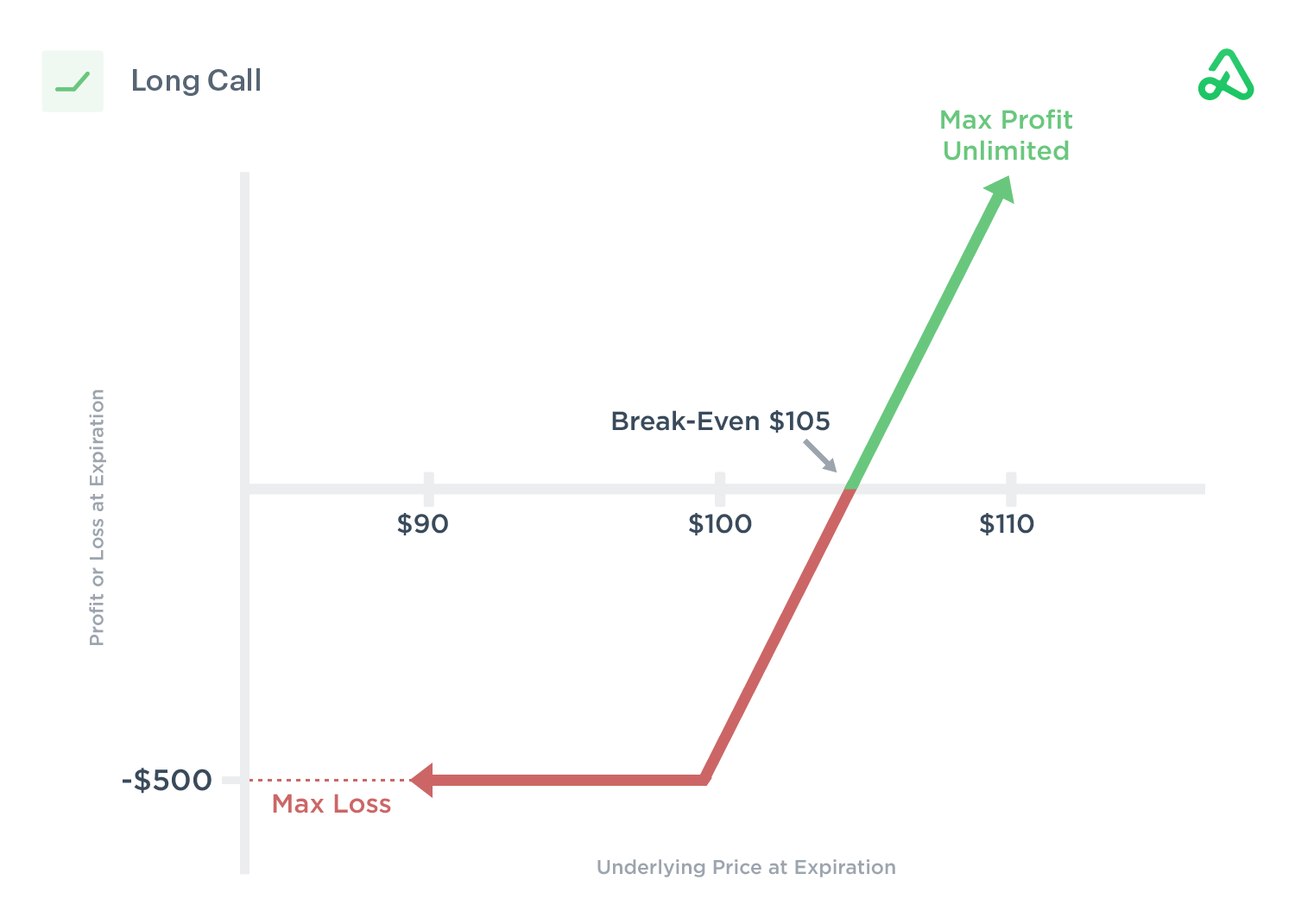 Image of long call payoff diagram showing max profit, max loss, and break-even points