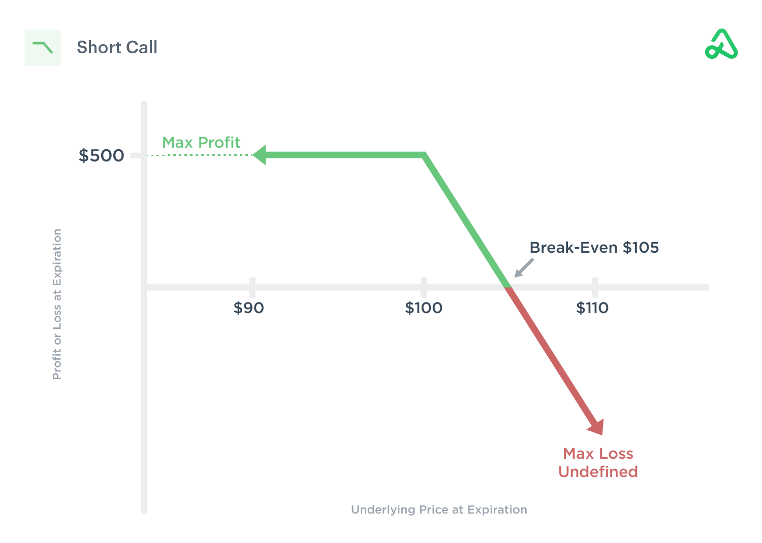 Short call payoff diagram showing max profit, max loss, and break-even point