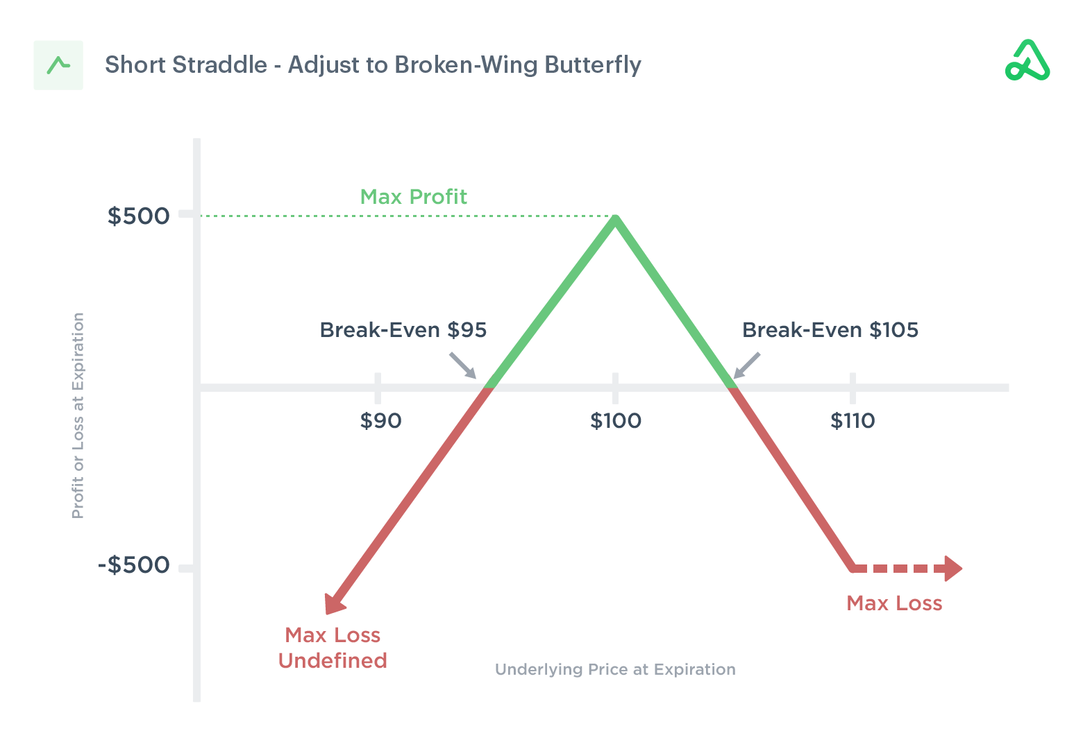 Short straddle adjusted to a broken wing butterfly. Long call purchased