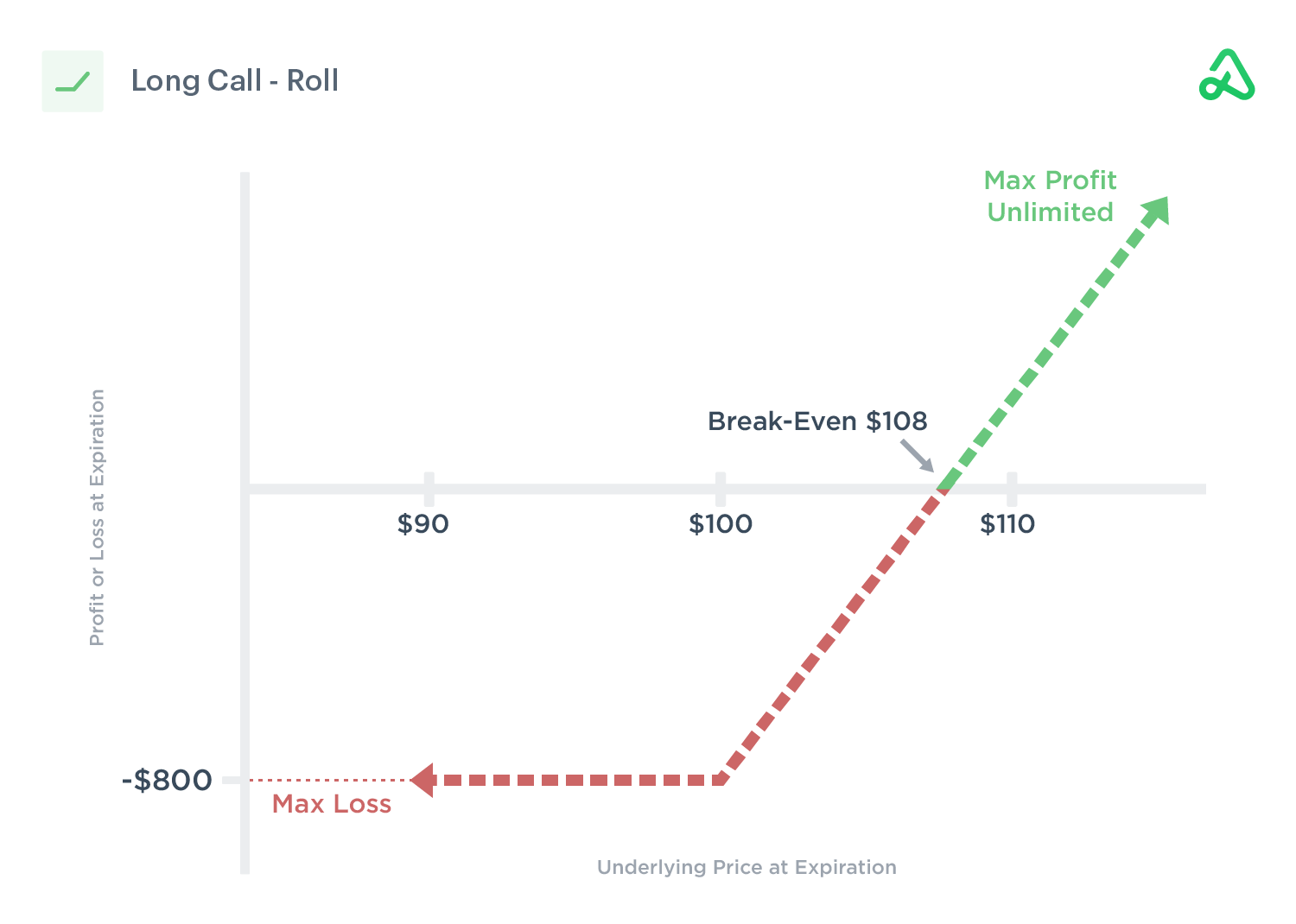 Payoff diagram of a long call roll out for a debit