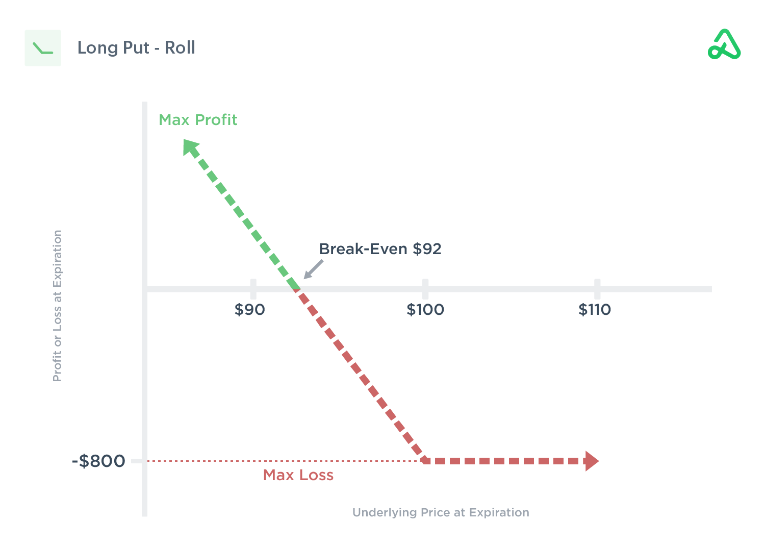 Payoff diagram of a long put roll out for a debit
