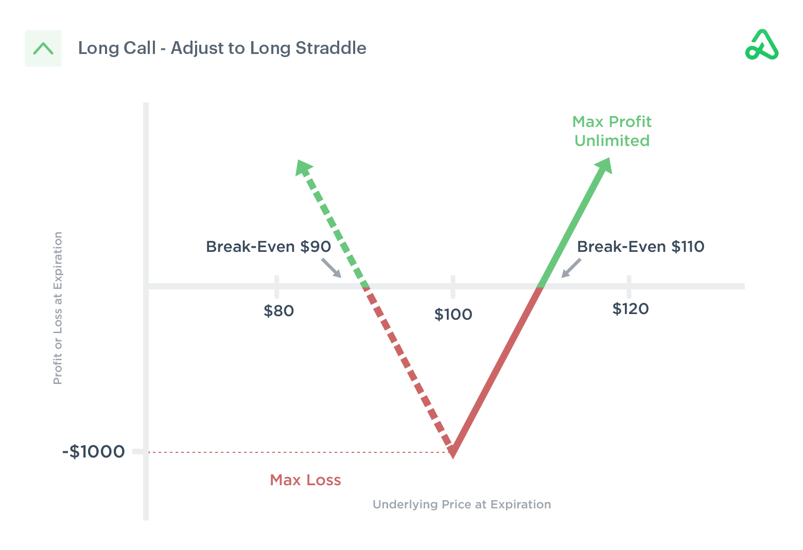 Long call converted to a long straddle to hedge price action