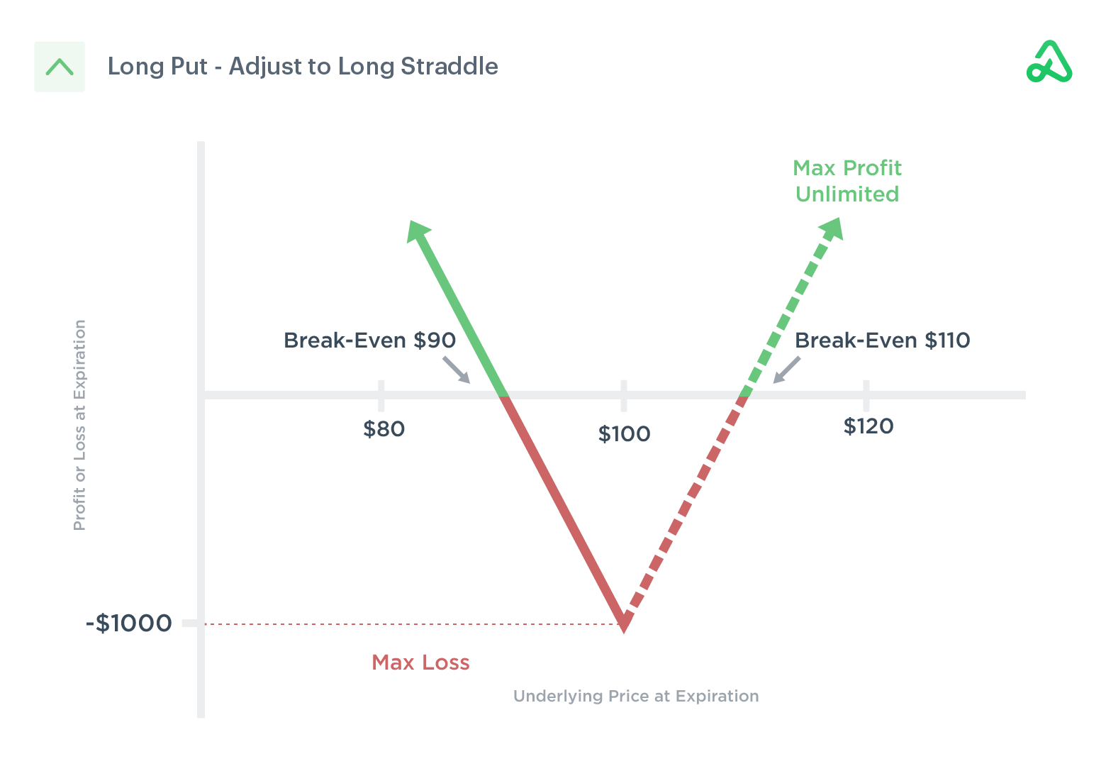 Long put converted to a long straddle to hedge price action