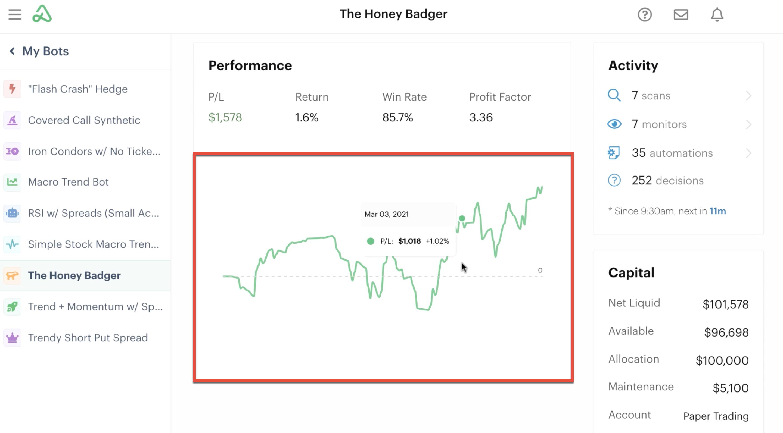 P/L graph highlighting past performance