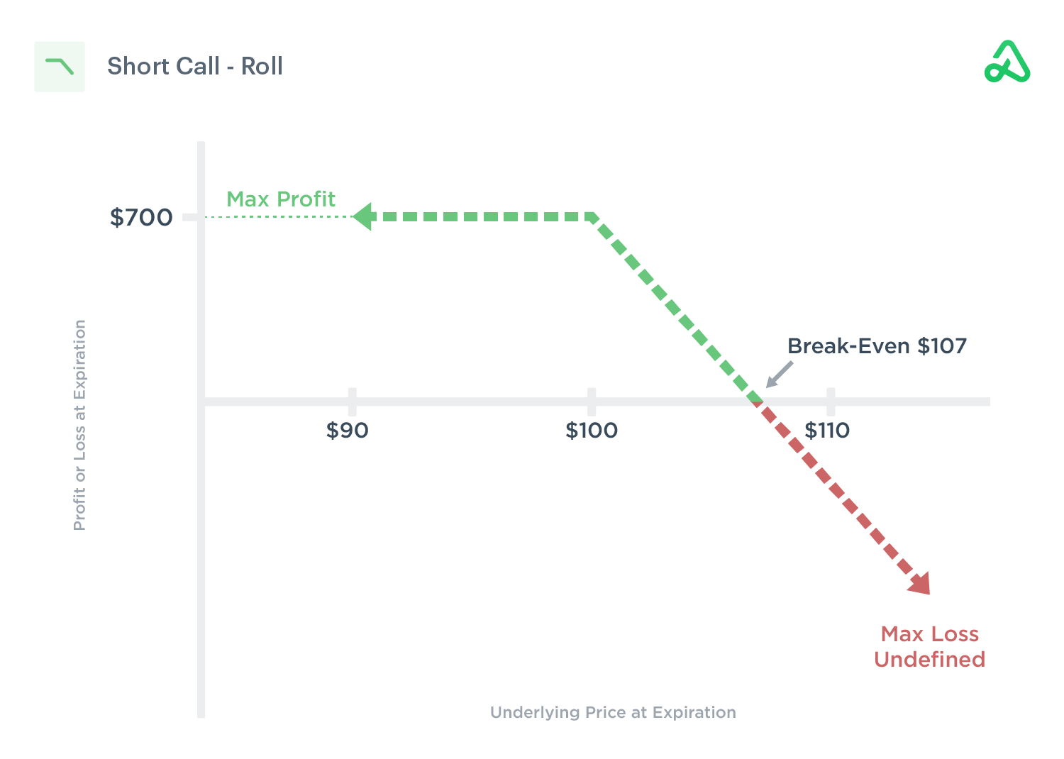 Short call roll out to later expiration date for credit