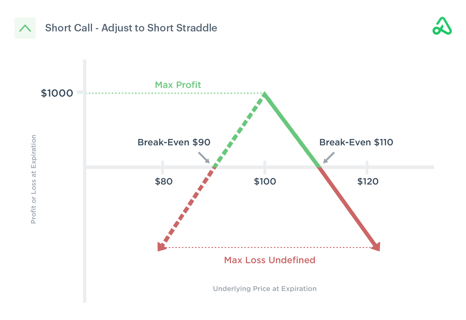 Image of short call adjusted to a short straddle