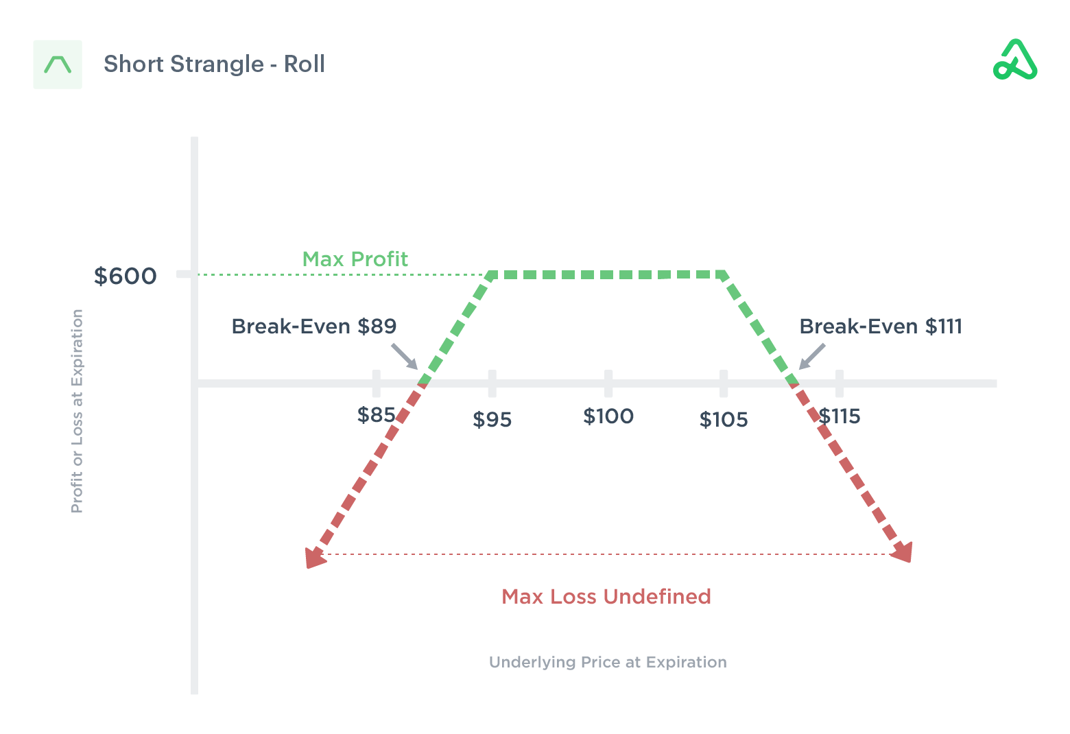 Short strangle roll out to a later expiration for a credit