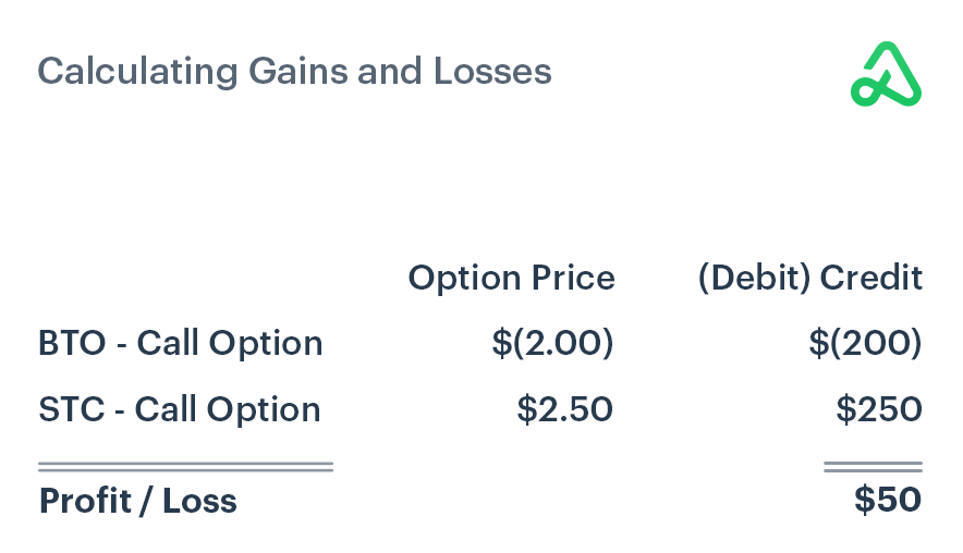 Calculating gains and losses when buying to open and selling to close a call option