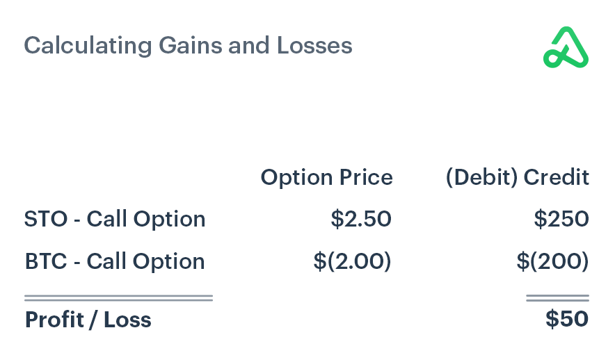 Calculating gains and losses when selling to open and buying to close a call option