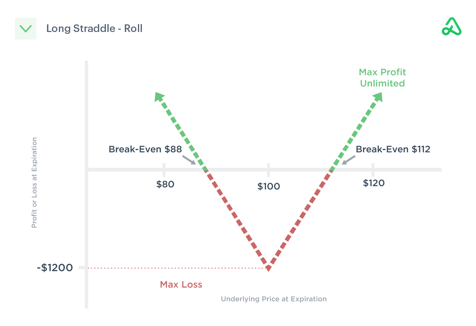 Long straddle roll to a later expiration date