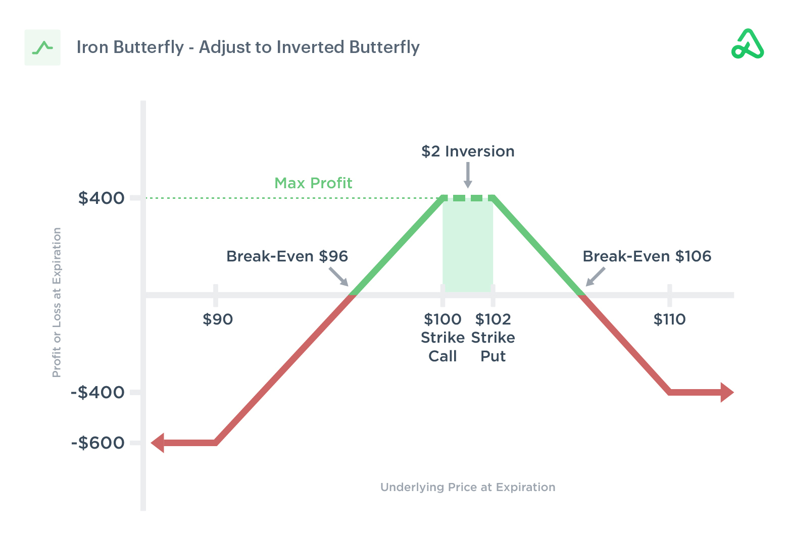 Iron Butterfly adjust to to inverted butterfly